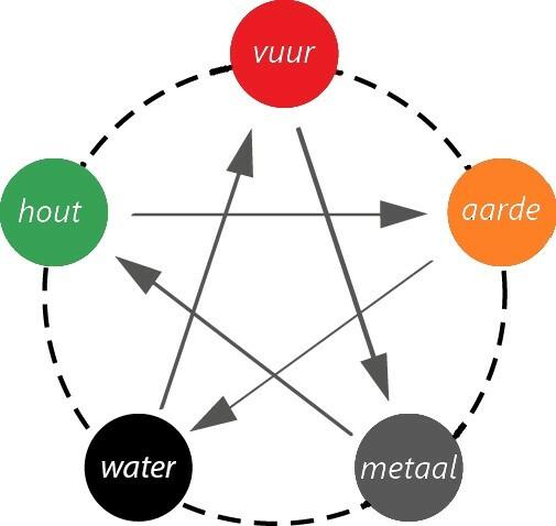5 Elementen Shen En Ko Nl Kleur