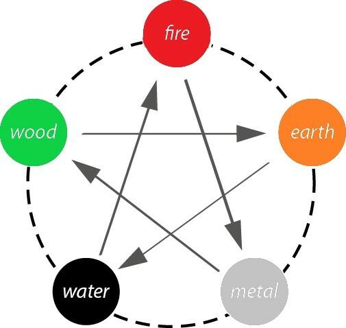 5 Elements Colour